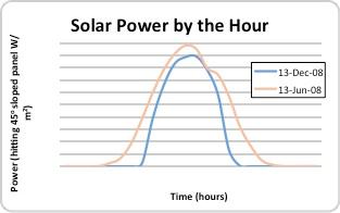 solarpowerbythehour