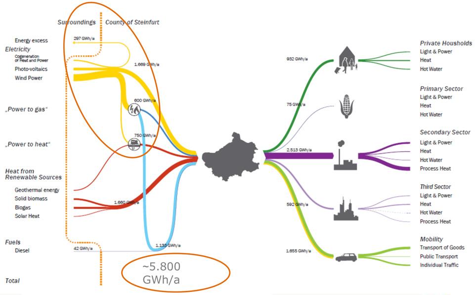 Ssteinfurt_EnergyMix_2050